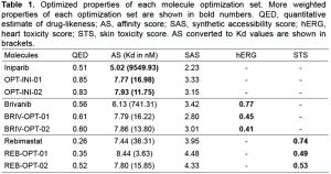Result of MolEQ. Optimized properties of each molecule optimization set.