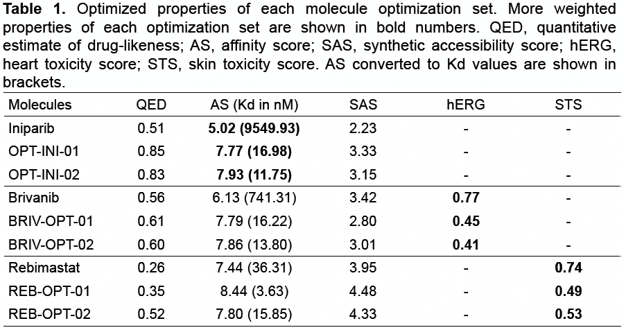 Result of MolEQ. Optimized properties of each molecule optimization set.